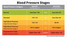 Blood Pressure Tables Blood Pressure Chart Amp Numbers Normal Range Systolic