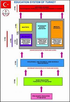 education sistem in turkey turkey cultural tour