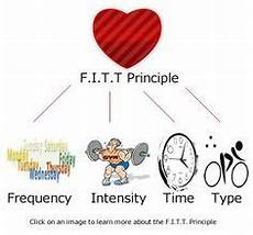 Pe Definition Fitt Principle