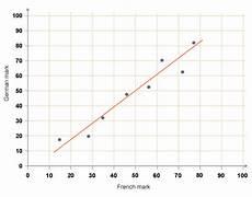 Line Of Best Fit Graph Bbc Ks3 Bitesize Maths Representing Data Revision