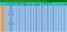 12v Car Battery Size Chart Din 54434 12v44ah Dry Charged Car Battery Sizes Chart