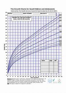 Baby Growth Chart Boy Baby Boy Weight Growth Percentile Chart Pdf Format E