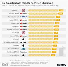 Bluetooth Headset Radiation Chart Oneplus Und Huawei Smartphones Strahlen Am Meisten
