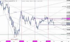 Dollar Vs Japanese Yen Chart Japanese Yen Weekly Price Outlook Usd Jpy Settles At Big