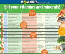 Vitamins And Their Sources Chart S Vitamins Good For You