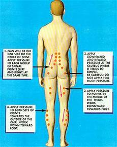 Spinal Pressure Points Chart Pressure Points For Relieving Back I Need Someone
