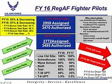 Aef Band Chart The Usaf S Pilot Shortage Has Quietly Reached A Disastrous