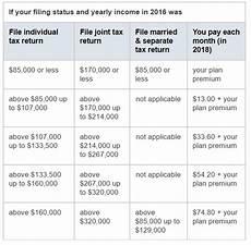 Medicare Part D Premium 2019 Chart Medicare Supplement Plans Choose The Best