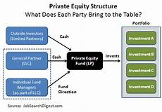 Carried Interest Guide For Equity Professionals