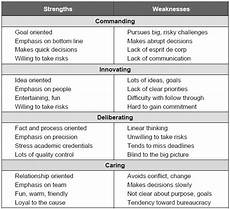 Leadership Strengths And Weaknesses List I D Throw Myself In The Innovative Category Those