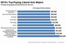 Liberal Arts Degree Jobs The Liberal Arts Majors That Pay The Most At Work Wsj