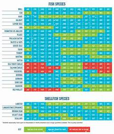 Seafood Chart Seasonality Northumberland Seafood
