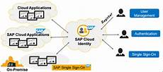 sap cloud setting up authentication for cloud portal using cloud