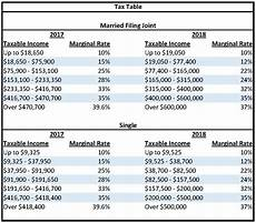 2018 Federal Tax Chart Tax Reform Legislation Signed Into Effect What
