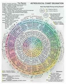 In Depth Horoscope Chart Astrological Chart Astrology Chart Astrology Numerology