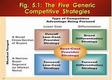 Five Generic Competitive Strategies Competitive Strategies