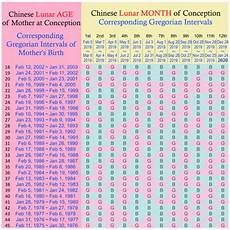 Chinese Baby Gender Chart 2016 Pin On Baby Boy