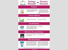 Savings Account vs Current Account  All You Need To Know