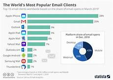 Email Chart Chart The World S Most Popular Email Clients Statista