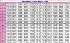 2014 Drill Pay Chart Usmc Pay Chart 2018 Enlisted Bollee
