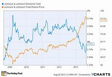 Indexdjx Dji Dow Jones Industrial Average Dji How Dividends Change