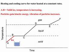 Cooling Curve Heating And Cooling