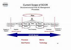 Scor Model Future Ceo In The Making Supply Chain Operations