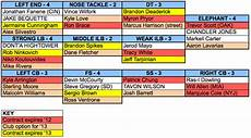 Football Defensive Chart Taking A Stab At The Defensive Depth Chart