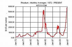 Prices Chart Commodities Charts Rhodium Price Chart