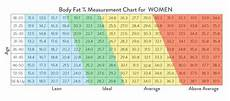 Proper Bmi Chart Bmi Vs Body Fat Percentage Chart Public Health