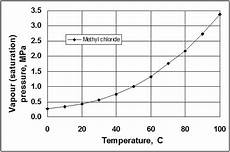 Ammonia Vapour Pressure Chart Filled Thermal Systems About Instrumentation