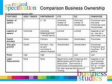 Three Types Of Business Ownership Types Of Business Ownership презентация онлайн