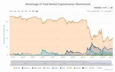 Bitcoin Dominance Chart Sample Data From Bitcoin Dominance Chart On Coin Market Cap