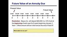 Future Value Of Future Value Of An Annuity Due Youtube