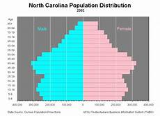 North Carolina Population Chart Sas Graph North Carolina Examples