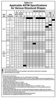 Hss Steel Size Chart About Sizes Amp Grades American Institute Of Steel
