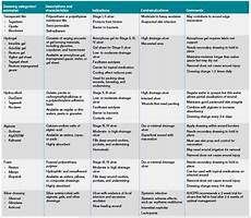 Wound Dressing Comparison Chart Image Result For Types Of Dressings Used For Wounds Chart