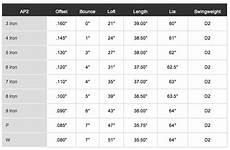 Hybrid Golf Club Degree Chart Ap2s Weird Distance Problems Golf Clubs Team Titleist