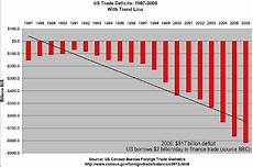 Us Trade Deficit Chart 2018 Us Colombia Free Trade Agreement To Make Waves In 2012