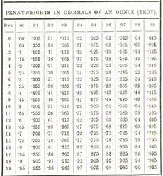 Ounce To Troy Ounce Conversion Chart Penny Weights In Decimals Of An Ounces Troy 18 Mineral