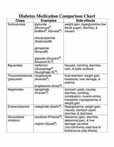 Diabetic Drug Chart Diabetes Medication Comparison Chart By Ian Lester Issuu