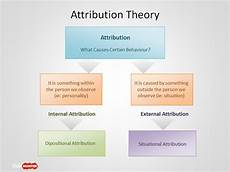 Attribution Theory Chart Free Attribution Theory Powerpoint Template Free