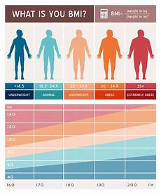 Overweight Diet Chart Pin On Health And Wellness
