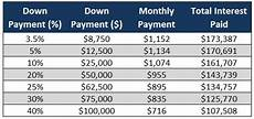 Mortgage Payment Chart 10 Overlooked Tips To Lower Your Mortgage Payment