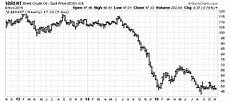 Brent Oil Price Live Chart Brent Oil Price Forecast 2016 Superspike Could Send Oil