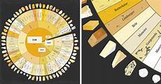 Wheels Wheel Chart Our Cheese Wheel Chart Has 65 Delightful Cheeses From