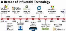 Microsoft History Timeline Computer History Timelines