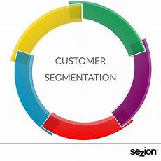 Customer Segmentation How Customer Segmentation Empowers Personalized Videos