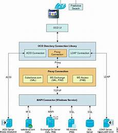 Cisco Unified Communications Design Guide Cisco Unified Communications Media Display Design And