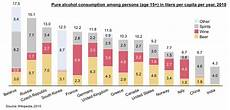 Alcohol Chart Stacked Bar Chart Showing Pure Alcohol Consumption By Type